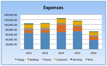 expenses-chart