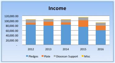 income-chart